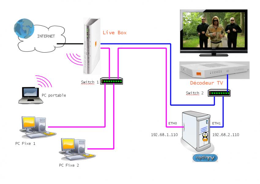 installer la carte tv linux